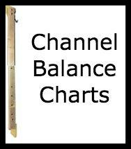 Channel Balance Charts